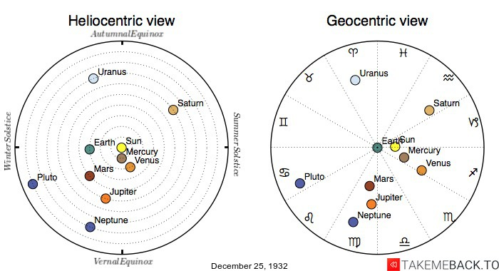Planetary positions on December 25th, 1932 - Heliocentric and Geocentric views