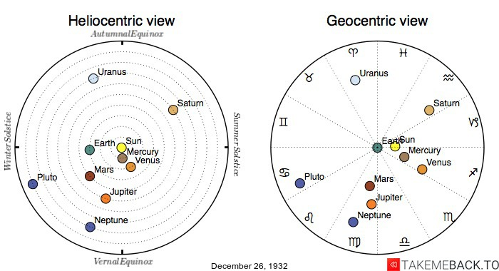 Planetary positions on December 26th, 1932 - Heliocentric and Geocentric views