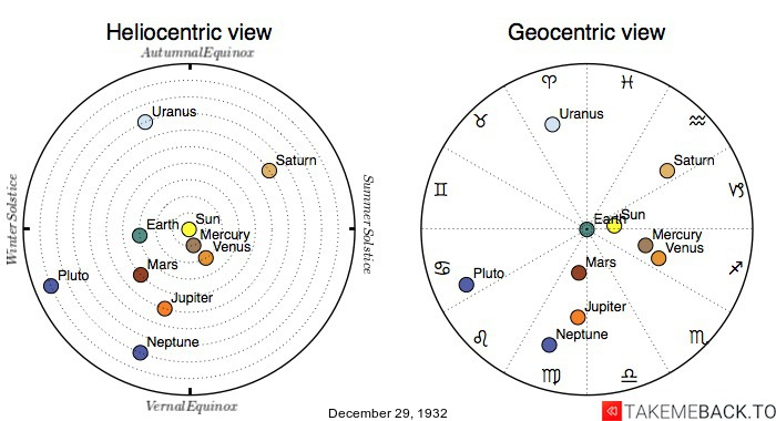 Planetary positions on December 29th, 1932 - Heliocentric and Geocentric views