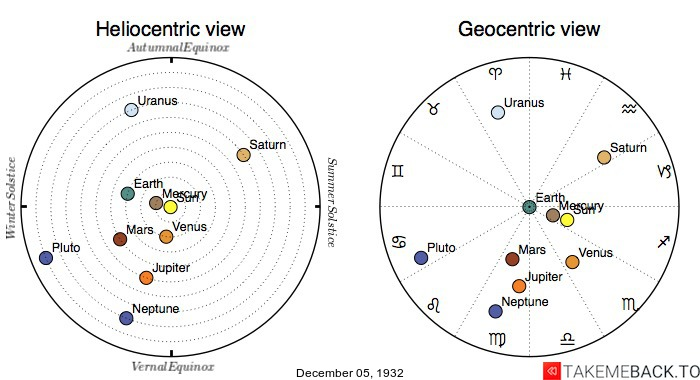 Planetary positions on December 5th, 1932 - Heliocentric and Geocentric views