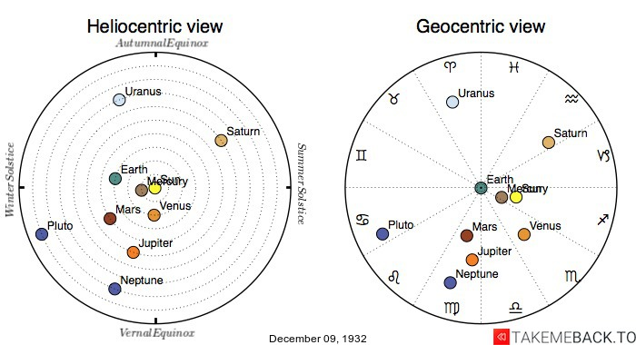 Planetary positions on December 9th, 1932 - Heliocentric and Geocentric views