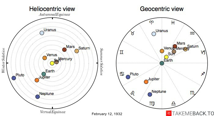 Planetary positions on February 12th, 1932 - Heliocentric and Geocentric views