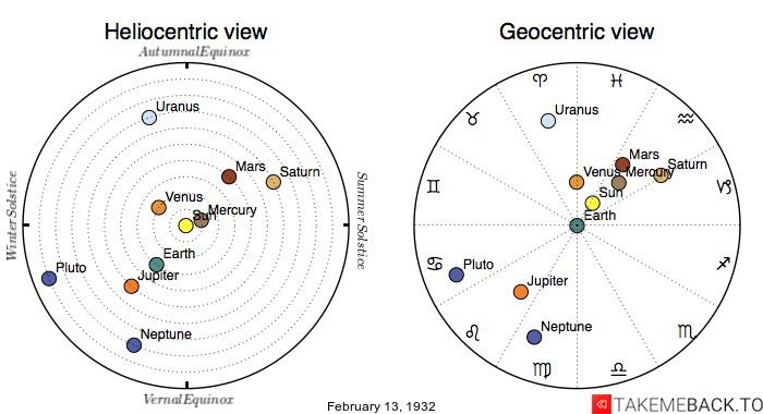 Planetary positions on February 13th, 1932 - Heliocentric and Geocentric views