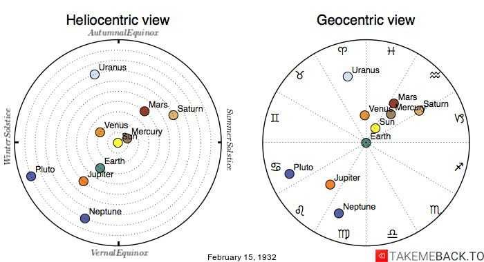 Planetary positions on February 15th, 1932 - Heliocentric and Geocentric views