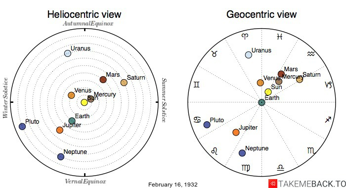 Planetary positions on February 16th, 1932 - Heliocentric and Geocentric views