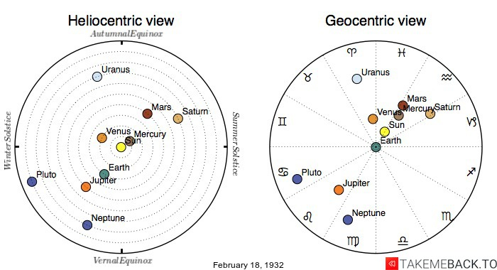 Planetary positions on February 18th, 1932 - Heliocentric and Geocentric views