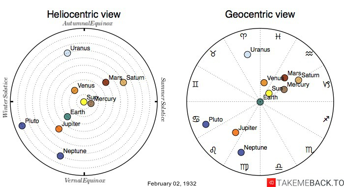 Planetary positions on February 2nd, 1932 - Heliocentric and Geocentric views