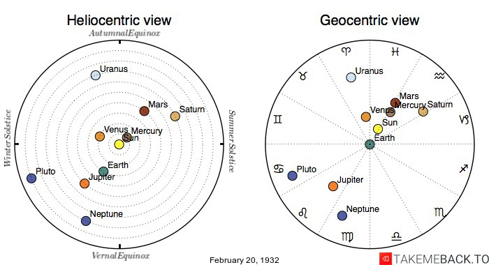 Planetary positions on February 20th, 1932 - Heliocentric and Geocentric views