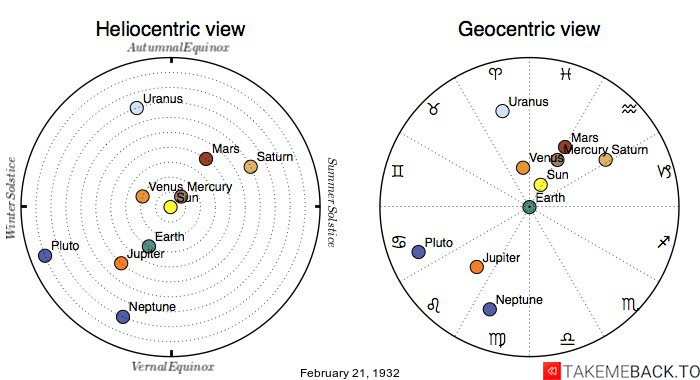 Planetary positions on February 21st, 1932 - Heliocentric and Geocentric views