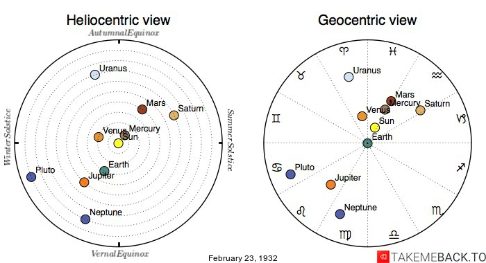 Planetary positions on February 23rd, 1932 - Heliocentric and Geocentric views