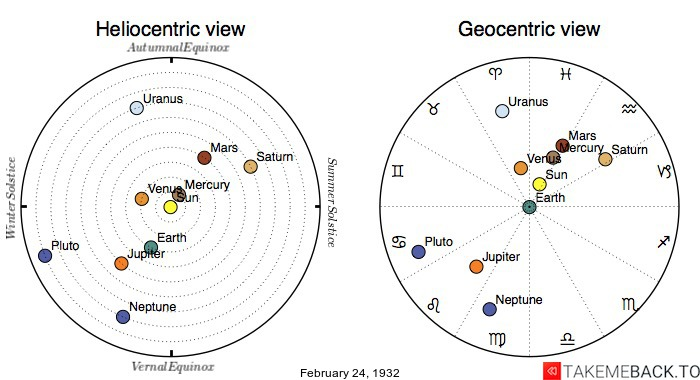 Planetary positions on February 24th, 1932 - Heliocentric and Geocentric views