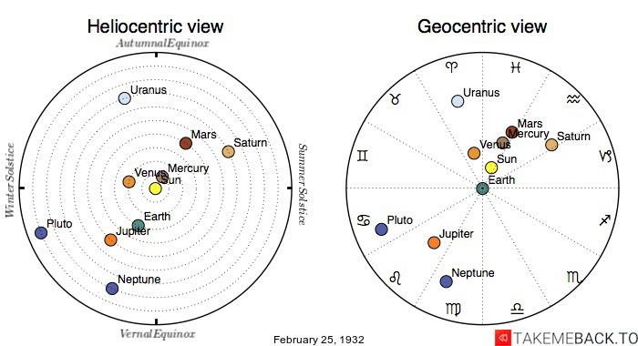 Planetary positions on February 25th, 1932 - Heliocentric and Geocentric views