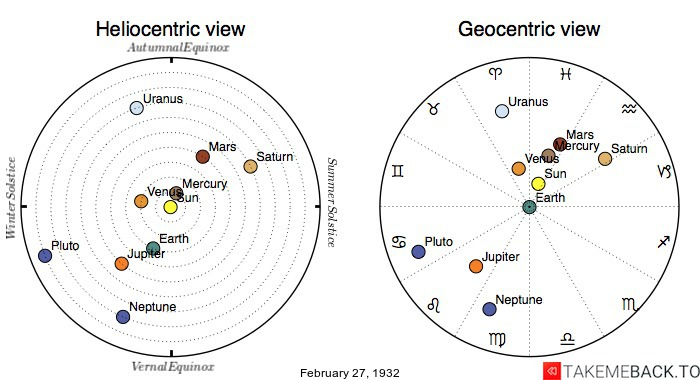 Planetary positions on February 27th, 1932 - Heliocentric and Geocentric views