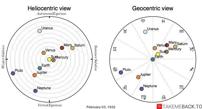 Planetary positions on February 3rd, 1932 - Heliocentric and Geocentric views