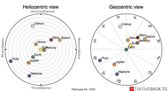 Planetary positions on February 4th, 1932 - Heliocentric and Geocentric views