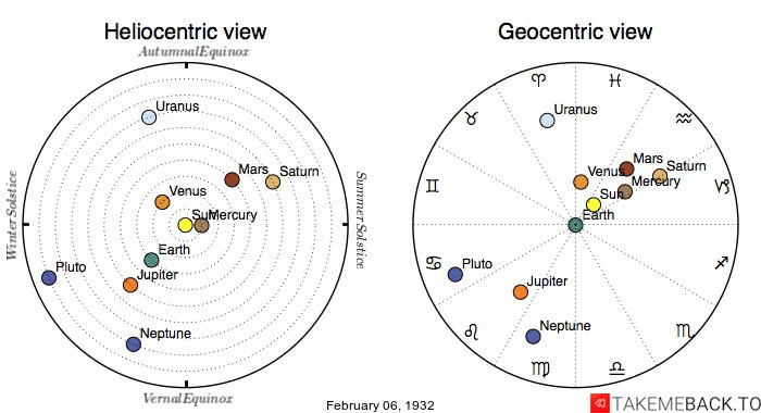 Planetary positions on February 6th, 1932 - Heliocentric and Geocentric views