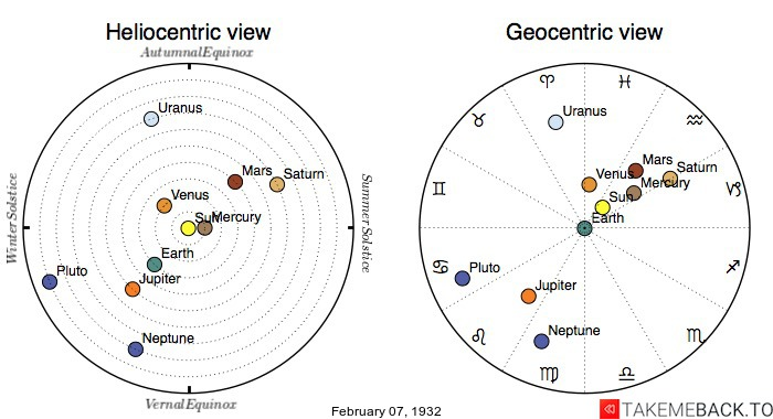 Planetary positions on February 7th, 1932 - Heliocentric and Geocentric views