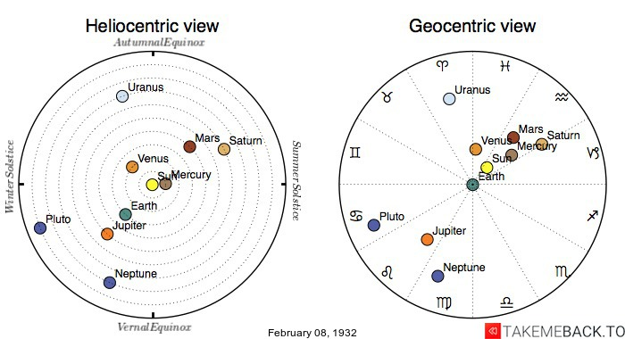 Planetary positions on February 8th, 1932 - Heliocentric and Geocentric views