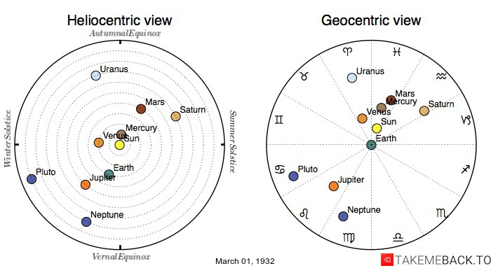 Planetary positions on March 1st, 1932 - Heliocentric and Geocentric views