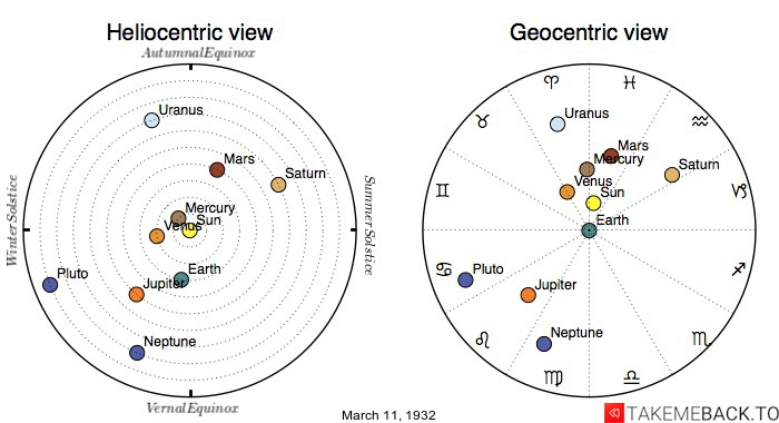 Planetary positions on March 11th, 1932 - Heliocentric and Geocentric views