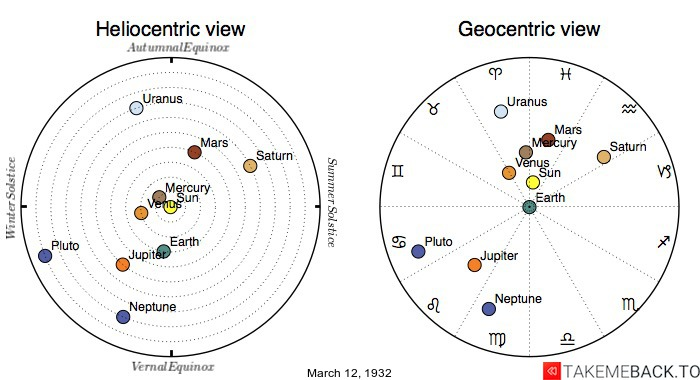 Planetary positions on March 12th, 1932 - Heliocentric and Geocentric views