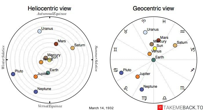 Planetary positions on March 14th, 1932 - Heliocentric and Geocentric views