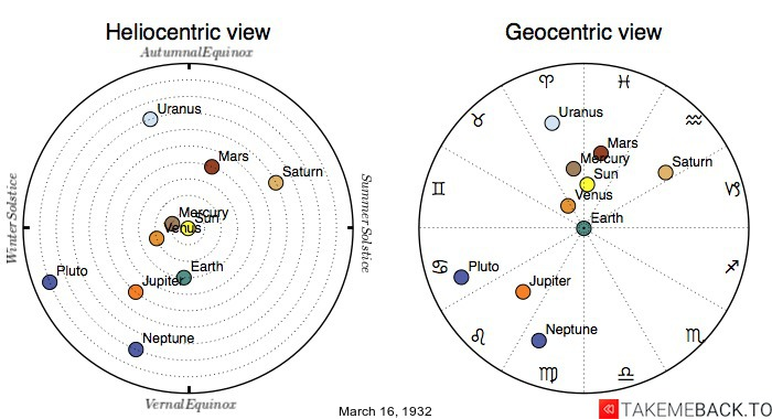 Planetary positions on March 16th, 1932 - Heliocentric and Geocentric views