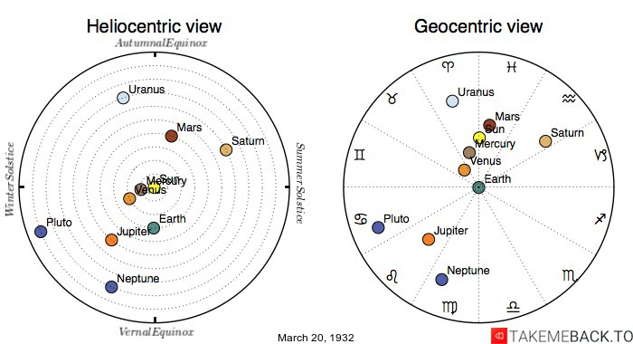 Planetary positions on March 20th, 1932 - Heliocentric and Geocentric views