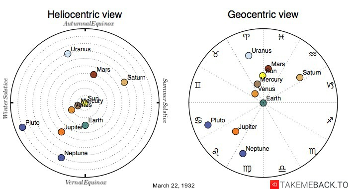 Planetary positions on March 22nd, 1932 - Heliocentric and Geocentric views
