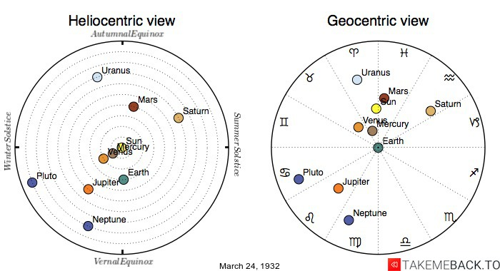 Planetary positions on March 24th, 1932 - Heliocentric and Geocentric views