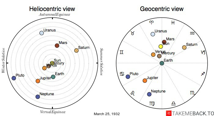 Planetary positions on March 25th, 1932 - Heliocentric and Geocentric views