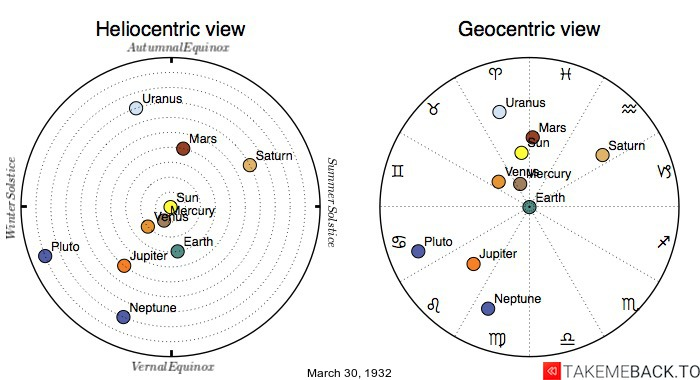 Planetary positions on March 30th, 1932 - Heliocentric and Geocentric views