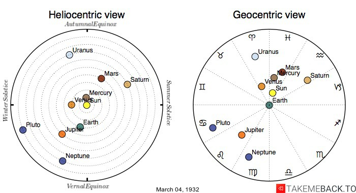 Planetary positions on March 4th, 1932 - Heliocentric and Geocentric views