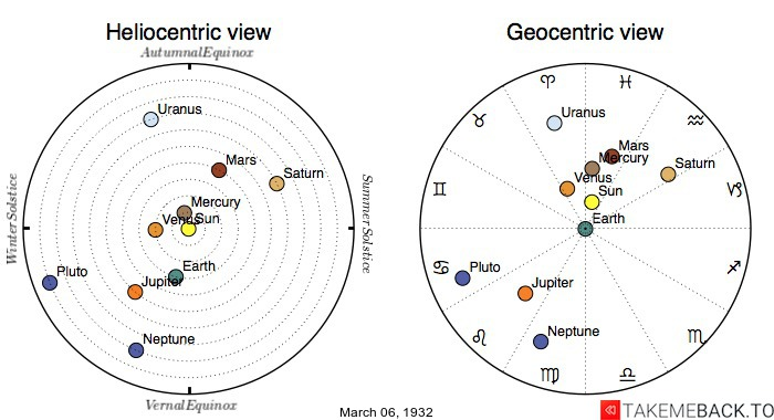 Planetary positions on March 6th, 1932 - Heliocentric and Geocentric views