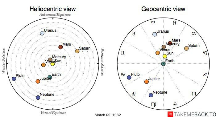 Planetary positions on March 9th, 1932 - Heliocentric and Geocentric views
