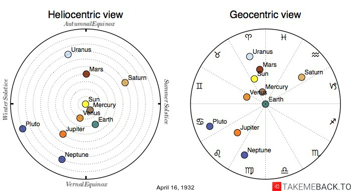 Planetary positions on April 16th, 1932 - Heliocentric and Geocentric views