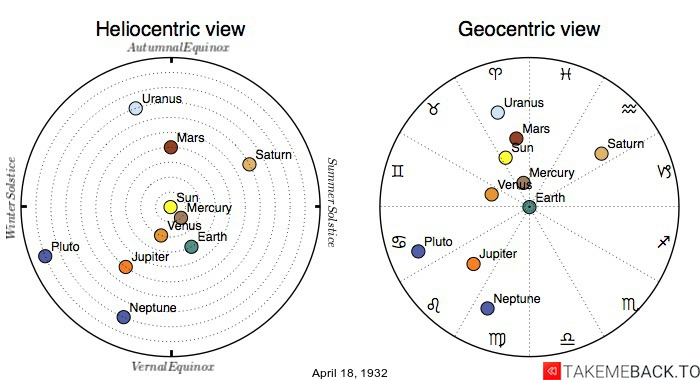 Planetary positions on April 18th, 1932 - Heliocentric and Geocentric views