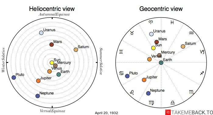 Planetary positions on April 20th, 1932 - Heliocentric and Geocentric views