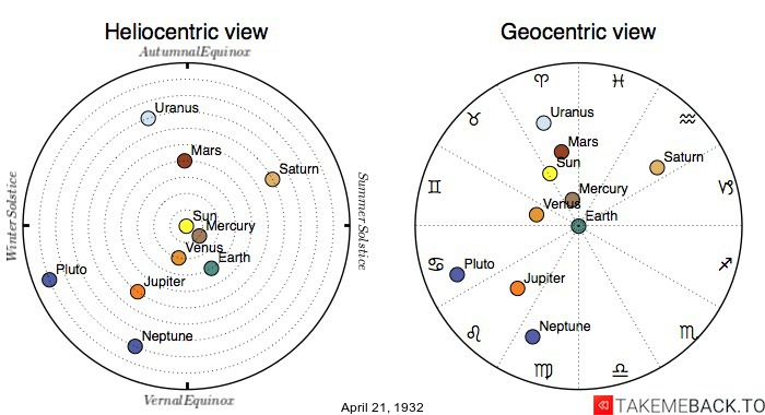 Planetary positions on April 21st, 1932 - Heliocentric and Geocentric views