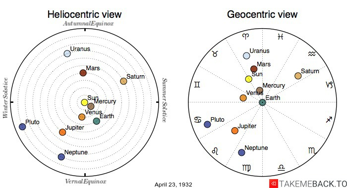Planetary positions on April 23rd, 1932 - Heliocentric and Geocentric views