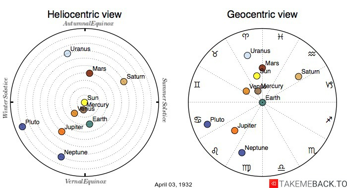 Planetary positions on April 3rd, 1932 - Heliocentric and Geocentric views