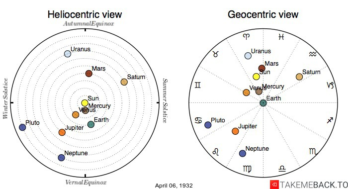 Planetary positions on April 6th, 1932 - Heliocentric and Geocentric views
