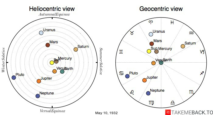 Planetary positions on May 10th, 1932 - Heliocentric and Geocentric views