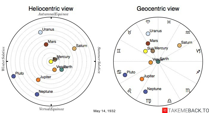 Planetary positions on May 14th, 1932 - Heliocentric and Geocentric views