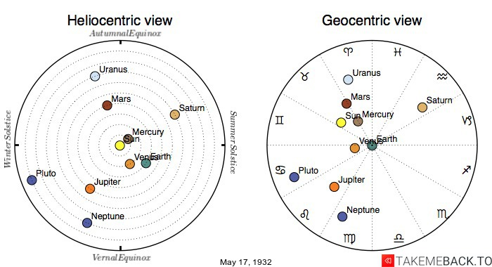 Planetary positions on May 17th, 1932 - Heliocentric and Geocentric views