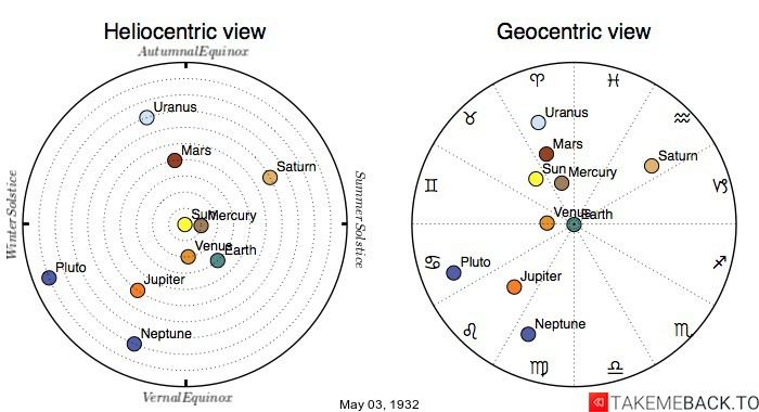 Planetary positions on May 3rd, 1932 - Heliocentric and Geocentric views
