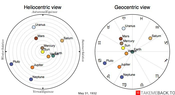 Planetary positions on May 31st, 1932 - Heliocentric and Geocentric views