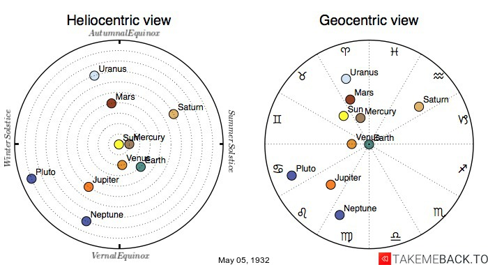 Planetary positions on May 5th, 1932 - Heliocentric and Geocentric views
