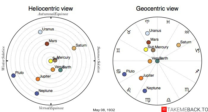 Planetary positions on May 8th, 1932 - Heliocentric and Geocentric views