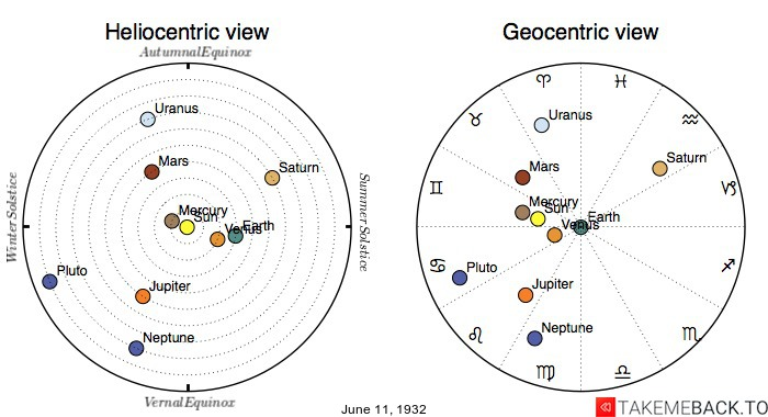 Planetary positions on June 11th, 1932 - Heliocentric and Geocentric views